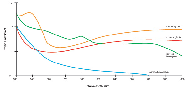 Oxygenated Hb and reduced Hb absorb different amounts of Red (RD) and Infrared (IR)Light